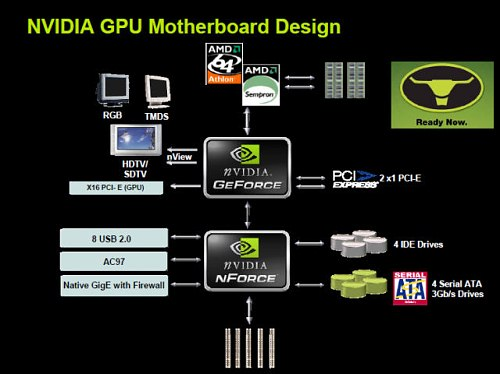 NVIDIA GeForce 6100/6150 + nForce 410/430