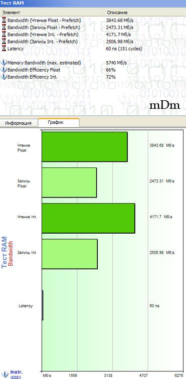 таблицы тестирования памяти