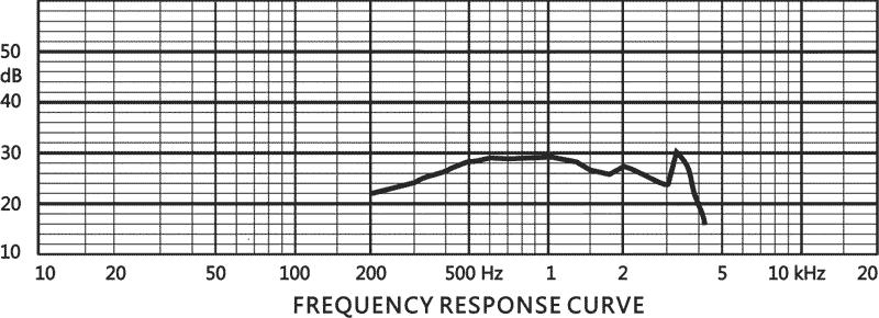 АЧХ динамика Tonsil W 66